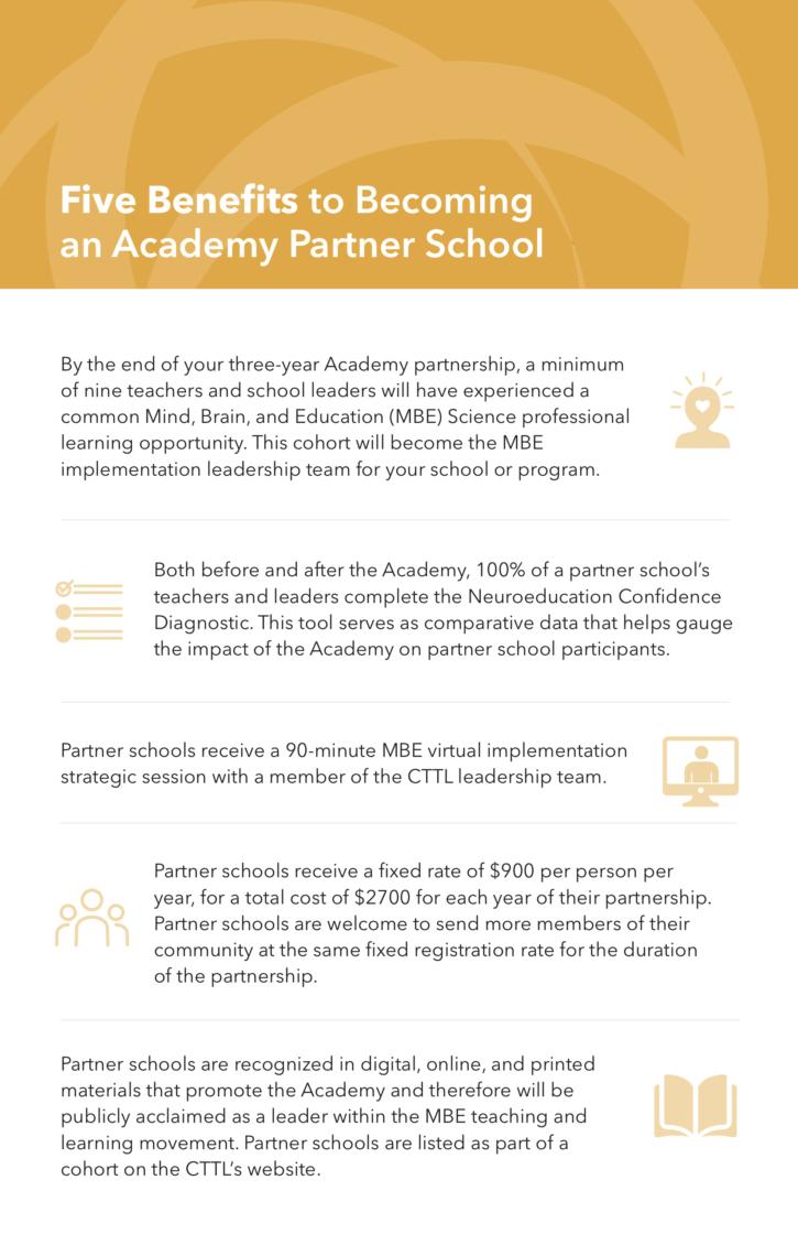 Five Benefits to Becoming an Academy Partner School