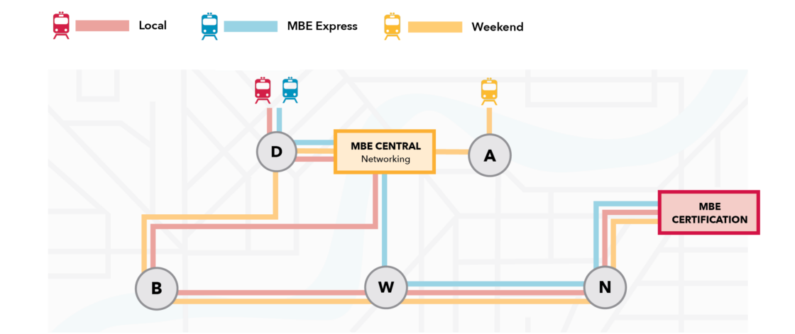 The different paths a school or district can take on their MBE journey are displayed like a subway map.