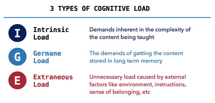 This graphic lists the three types of cognitive load: Intrinsic, germane, and extraneous.